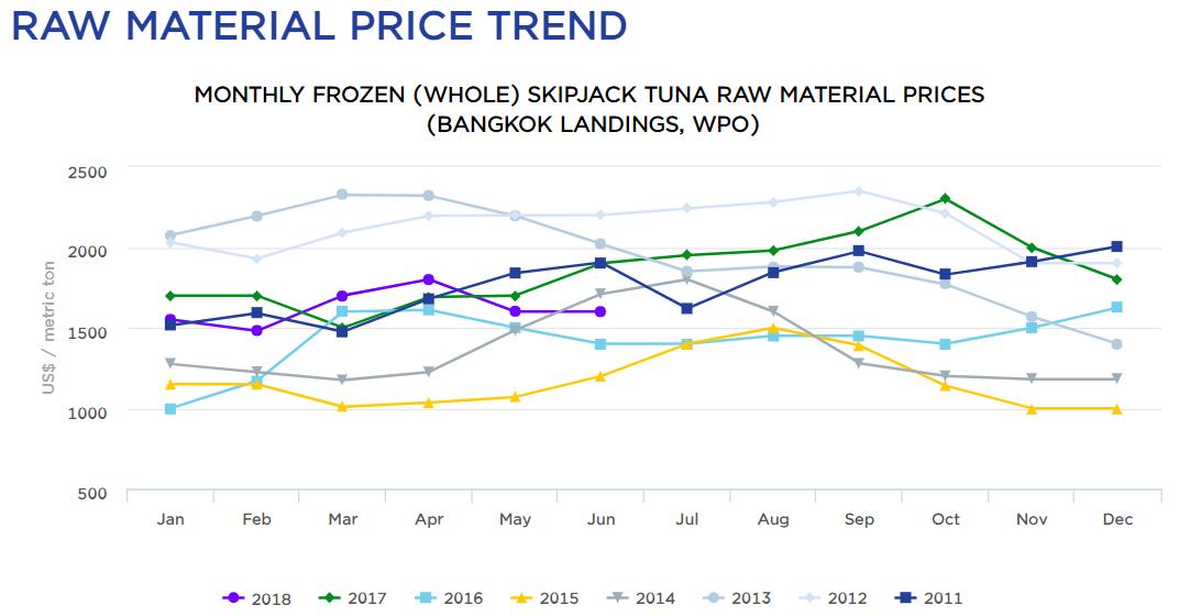 Bangkok skipjack prices drop below 1 500 t undercurrent for Plenty of fish cost