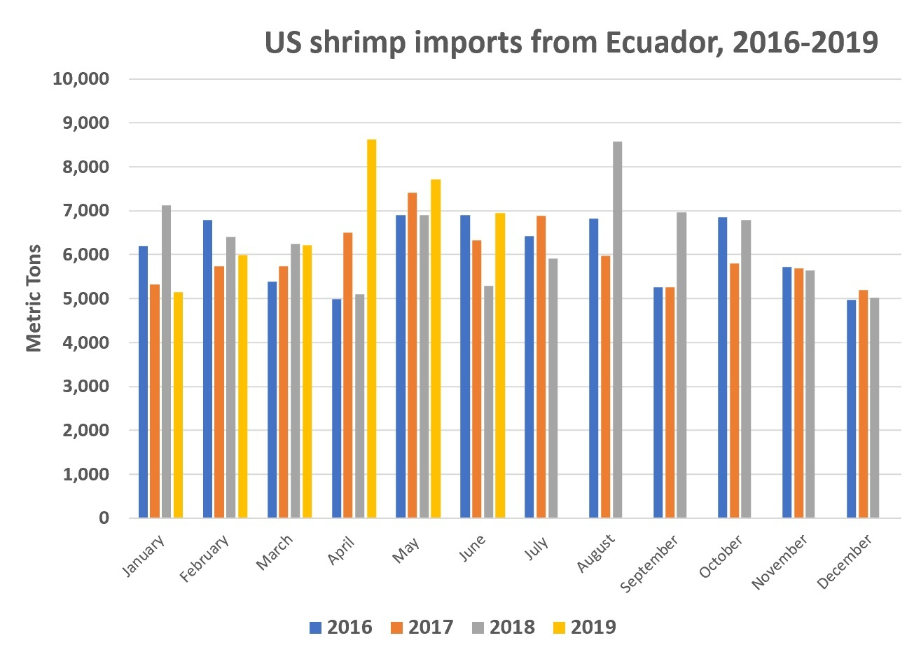 Ecuador ends first half US shrimp import surge with June to remember